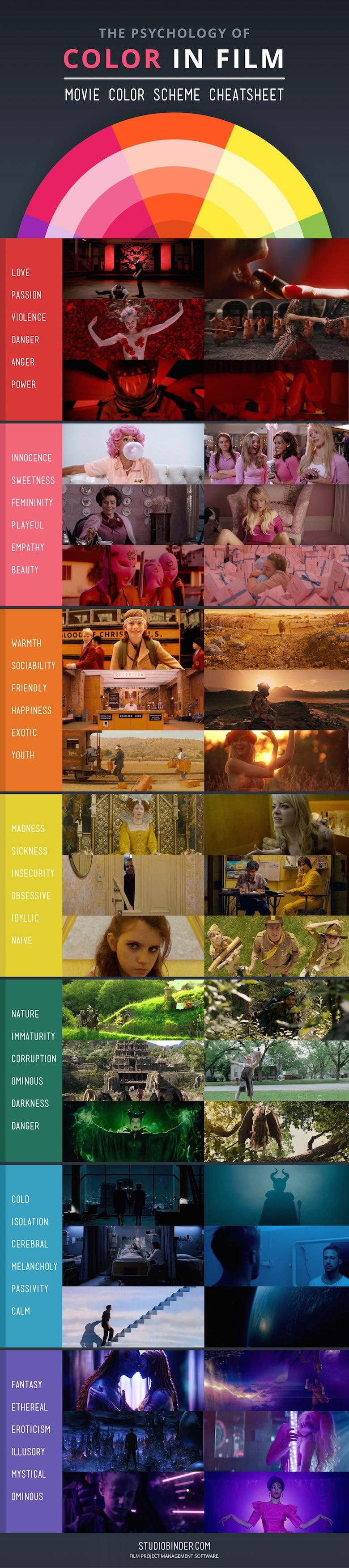 How Filmmakers Use Colors To Set The Mood Of A Film